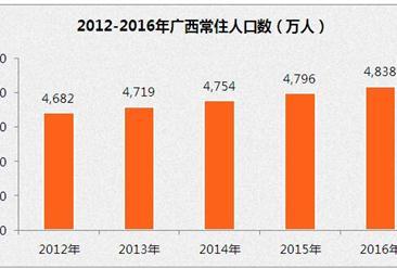 2016年广西常住人口4838万   比上年末增加42万
