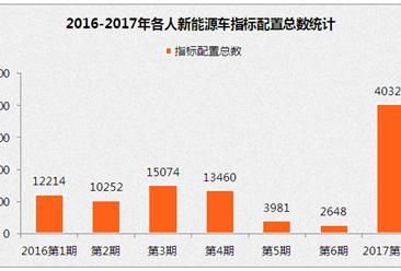 2017年北京新能源车指标分析:本月摇号将用尽全年指标