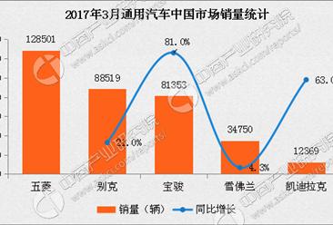2017年3月通用汽车分品牌销量分析:宝骏激增81%
