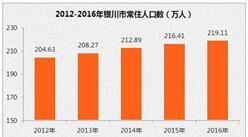 2016年銀川市常住人口219.11萬   回族人口占比25.7%