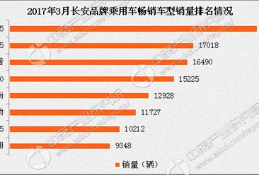 2017年3月长安汽车分车型销量排名:悦翔增长136%
