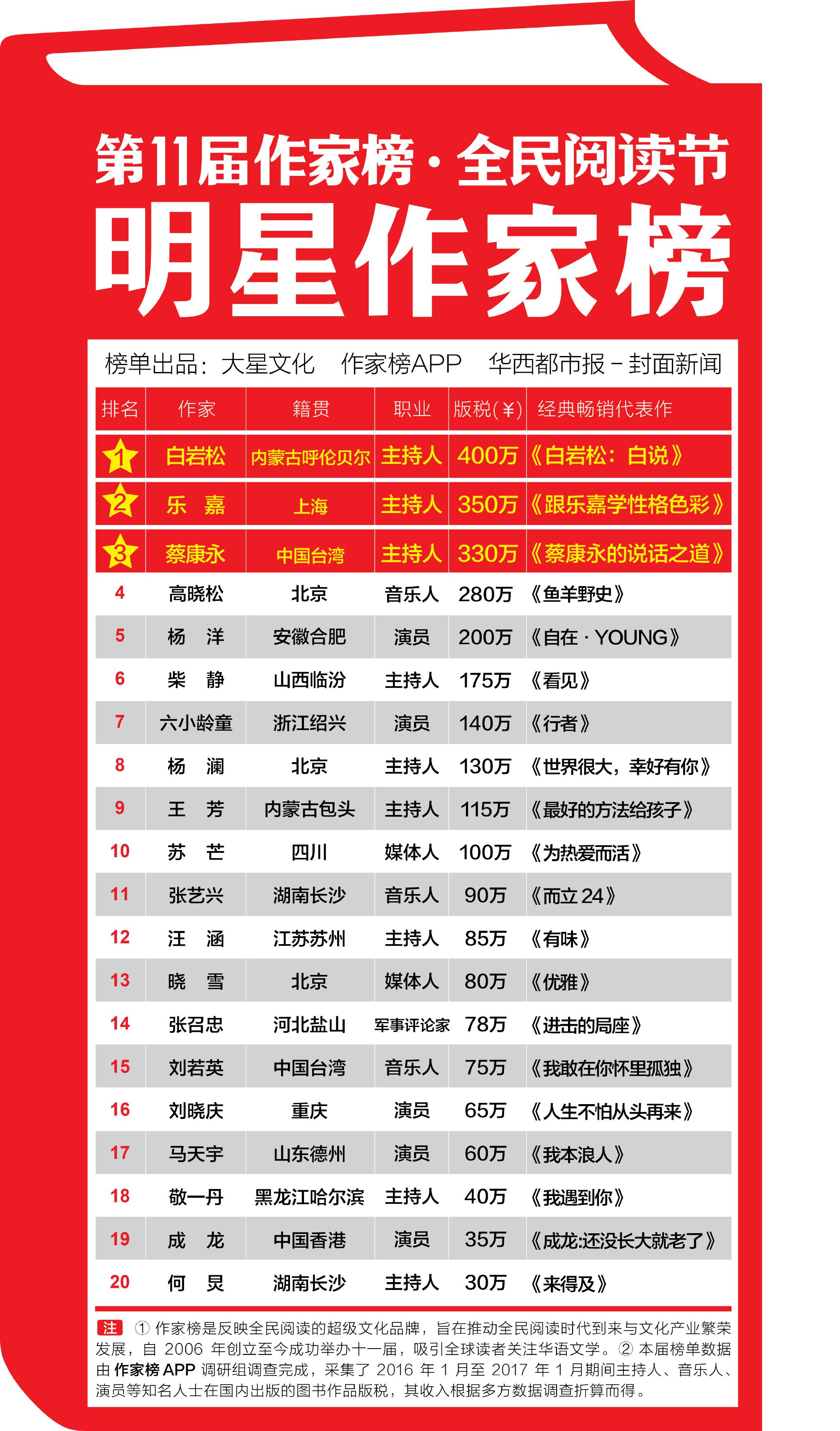2019年作家收入排行榜_艾瑞 2018年中国网络文学作者白皮书 Useit 知识库