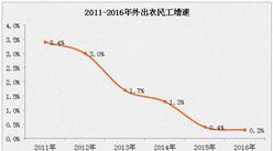 農民工外出數量分析:2017年一季度同比減少2.1%