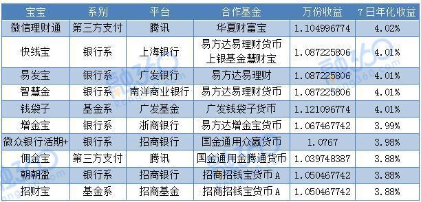 3月份互联网宝类理财收益排行榜:余额宝第13位