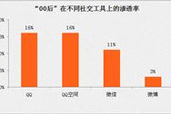 2017中国手游00后用户行为分析