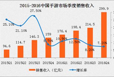 2016年中国手游戏市场规模达819.2亿 超越端游(附图表)