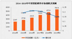 2017年中国智能硬件市场规模预测:将迫近4000亿元