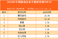 2016年中国游戏企业手游研发榜TOP10