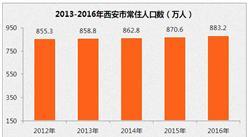 西安市人口數據分析:2016年凈流入人口58.28萬