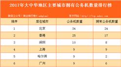 2017年大中华地区主要城市拥有公务机数量排行榜