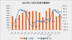 2017年3月中国进口大豆数据分析:进口量同比增长20.0%