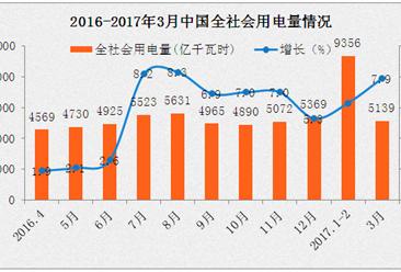 2017年一季度全社会用电量情况分析:同比增长6.9%