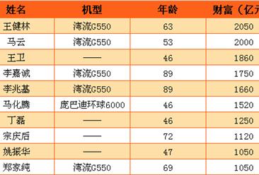大中华区富翁榜Top10及他们的私人飞机