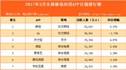 2017年3月国内移动应用APP活跃度排行榜 TOP1000