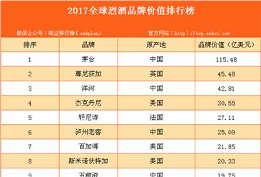 2017全球烈酒品牌价值排行榜