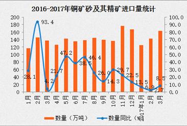 2017年3月中国铜矿砂及其精矿进口量数据分析:进口金额同比增长23.7%