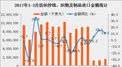 2017年1-3月中国纺织纱物进口数据分析:进口金额同比减少19.4%