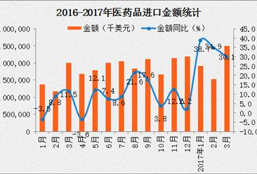 2017年1-3月中国医药品进口量数据分析:进口金额同比增长30.4%