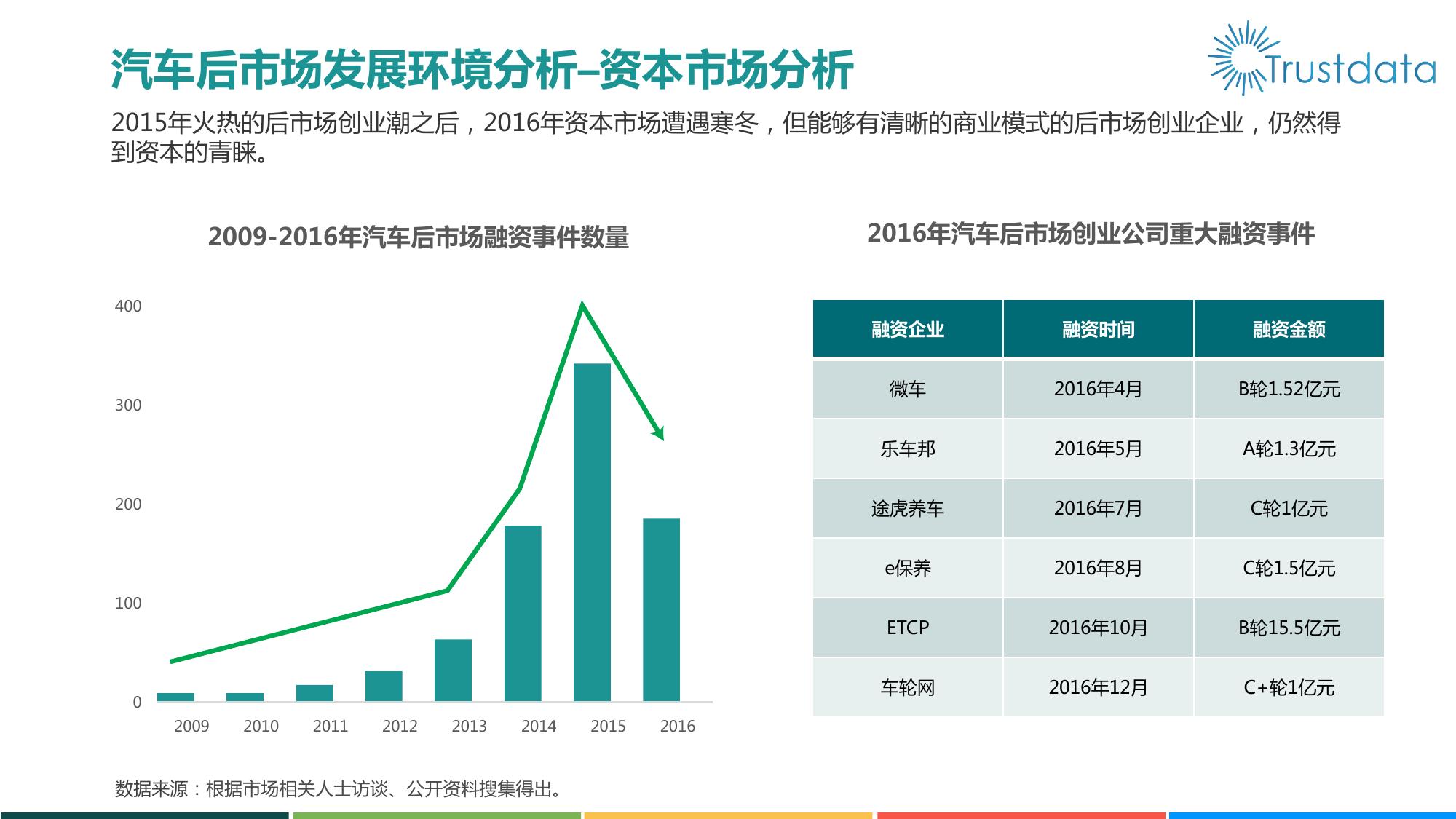 2016中国汽车后市场电商行业盘点(养护电商篇)