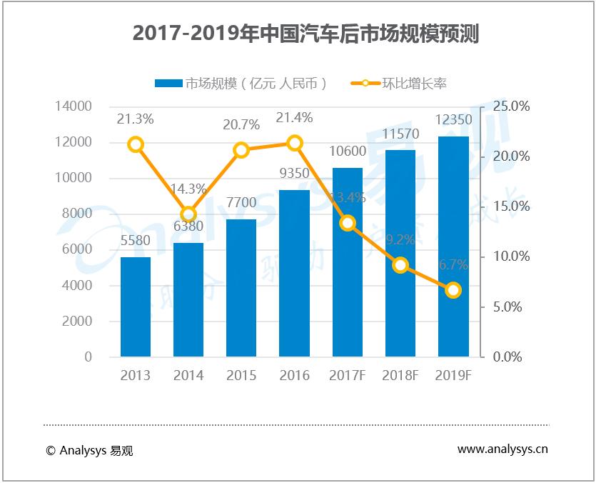 2017年中国汽车后市场电商市场发展趋势预测