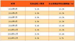 2017年1-3月国内化妆品消费收入分析:同比增长9.9%(附图表)