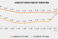 2017年1-3月民间固定资产投资情况分析:增长3.1%(附图表)
