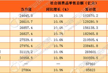 2017年1-3月中国社会消费品零售情况分析:零售额增长10.9%(附图表)