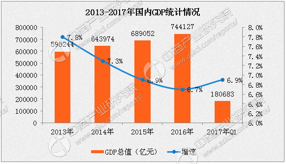 1季度经济运行情况_2018年一季度天津经济运行情况分析:GDP同比增长1.9%(附图表)-...
