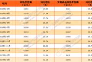 2017年1-3月中国网络零售额数据分析:同比增长32.1%(附图表)
