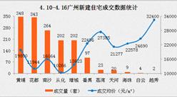 上周广州新建住宅成交1514套 增城成交量骤降(附图表)