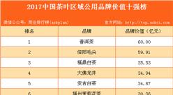 2017年中国茶叶区域公用品牌价值排行榜(TOP10)