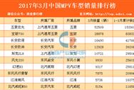 2017年4月汽車MPV車型銷量排行榜即將出爐(附完整榜單)