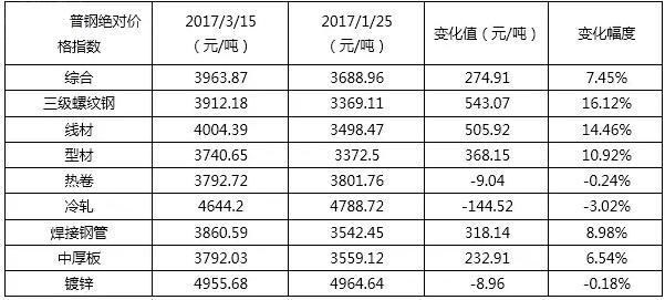 2017年国内钢材市场价格走势预测:或呈现前高