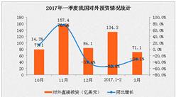 2017年一季度中国对外投资合作情况分析:实现投资同比下降48.8%