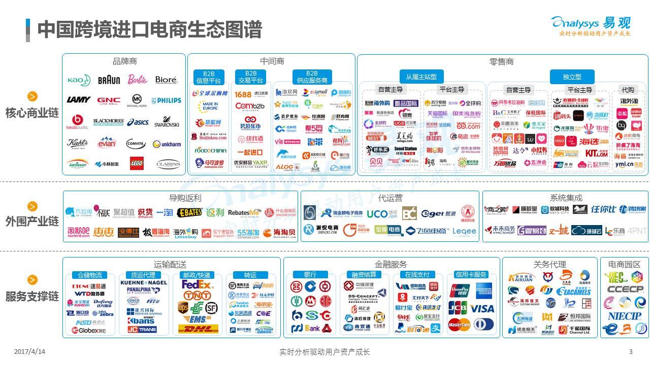 中国电商物流指数_中国电商物流_中国电商物流生态图
