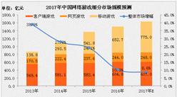 2017年中国网络游戏细分市场规模预测:移动游戏或增至775亿元