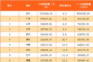 2017年一季度全國31省市彩票銷售額排行榜