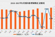 2017年一季度全國彩票銷售情況分析:銷售額增長4.9%(圖表)