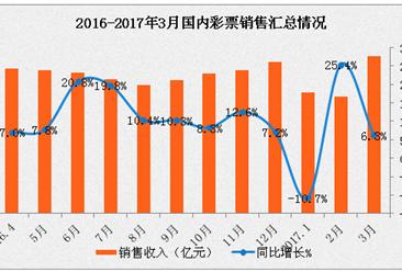 2017年一季度全国彩票销售情况分析:销售额增长4.9%(图表)