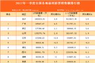 2017年1-3月全國31省市福利彩票銷售額排行榜