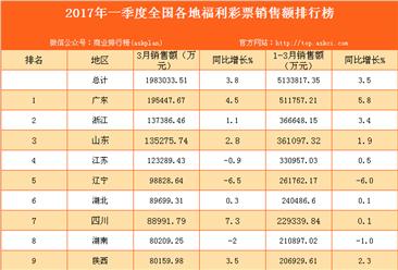 2017年1-3月全国31省市福利彩票销售额排行榜