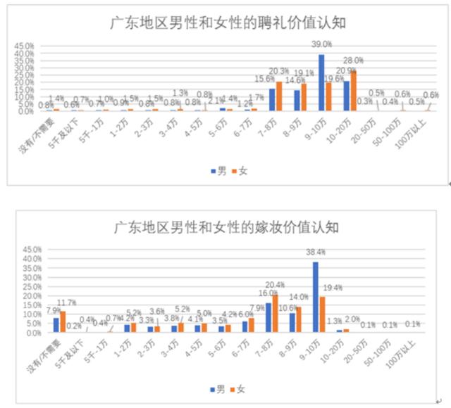 百合网发布2017婚礼调研报告:广东人为婚狂撒钱