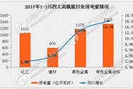 2017年一季度中国电力工业运行情况分析(图表)