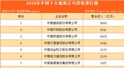 2016年中国十大建筑公司营收排行榜