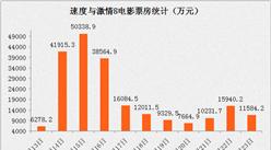 《速8》票房将突破28亿 预计四月整体票房有望达45亿