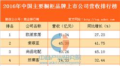 2016年中国主要橱柜品牌上市公司营收排行榜