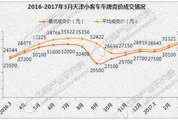 2017年4月天津车牌竞价成交价格预测:成交价格或继续上涨(附查询网址)
