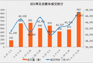 2017年北京房价最新消息:成交量和成交均价连续三周上涨