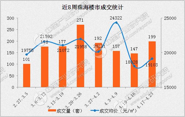 2017年珠海房价最新消息:成交均价再次跌破2万(附图表