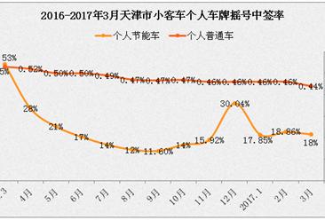 2017年4月天津小汽车车牌摇号预测:个人摇号中签率约0.43%(附查询网址)
